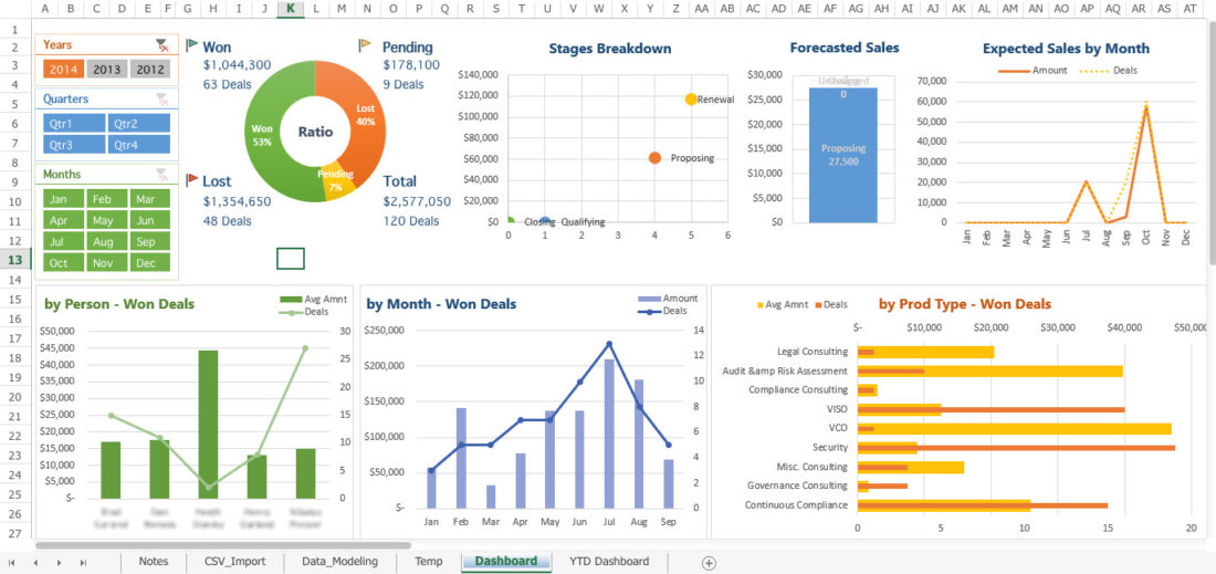 Crear un dashboard perfecto