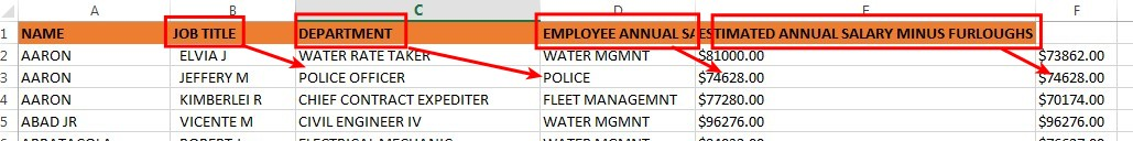 Errores al procesar CSV en Excel