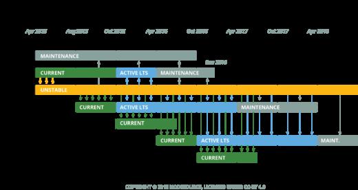 calendario de versiones de nodejs
